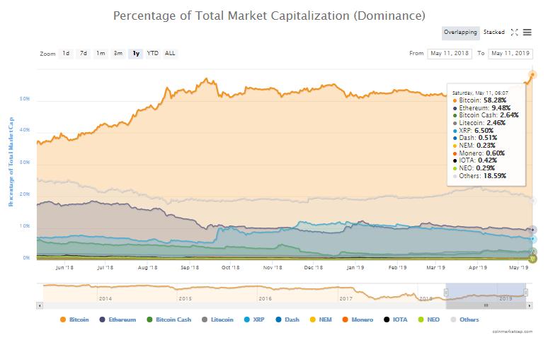 Giá bitcoin hôm nay (11/5) vượt 6.300 USD, giá mục tiêu tiếp theo là 10.000 USD - Ảnh 1.