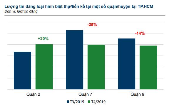 Tin đăng bán chung cư hạng sang tại TP HCM giảm hơn 50% trong tháng 4 - Ảnh 2.