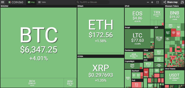 Giá bitcoin hôm nay (11/5) vượt 6.300 USD, giá mục tiêu tiếp theo là 10.000 USD - Ảnh 3.