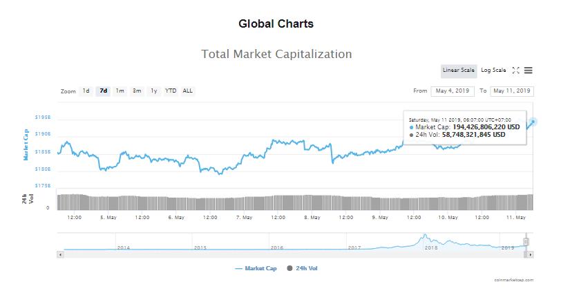 Giá bitcoin hôm nay (11/5) vượt 6.300 USD, giá mục tiêu tiếp theo là 10.000 USD - Ảnh 5.