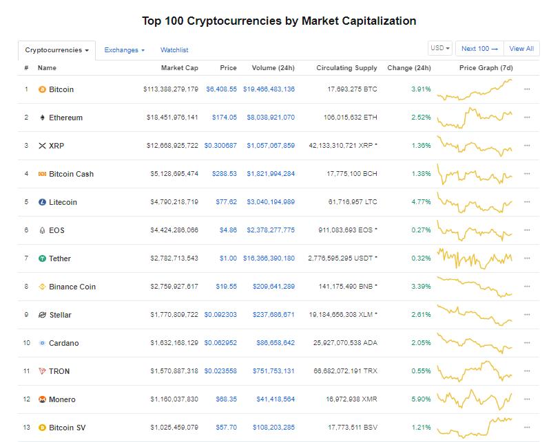 Giá bitcoin hôm nay (11/5) vượt 6.300 USD, giá mục tiêu tiếp theo là 10.000 USD - Ảnh 4.