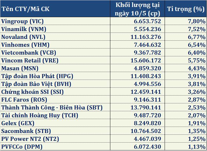 VNM ETF đảo chiều bán ròng trong tuần căng thẳng thương mại Mỹ - Trung - Ảnh 2.