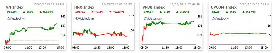 Thị trường chứng khoán 13/5: HNG thỏa thuận hơn 970 tỉ đồng, VN-Index tăng gần 6 điểm  - Ảnh 1.
