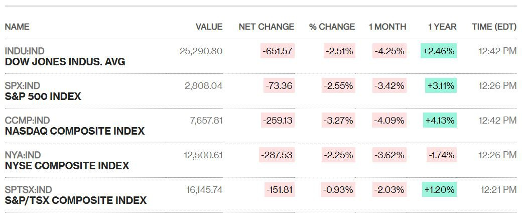 Chứng khoán Mỹ đỏ lửa sau khi Trung Quốc phản đòn, Dow Jones bay hơn 650 điểm - Ảnh 1.