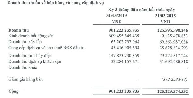 Lợi nhuận quý I của Tập đoàn Hà Đô tăng mạnh nhờ bàn giao nhà tại 2 siêu dự án ở TP HCM - Ảnh 1.