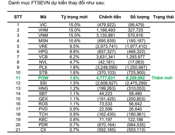 BSC: ETF FTSE  có thể thêm mới POW - Ảnh 1.