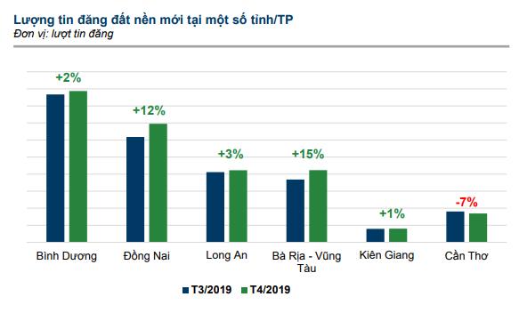 Dự án sân bay Phan Thiết kéo lượng rao bán BĐS tại Bình Thuận tăng gấp hơn 3 lần chỉ trong một tháng - Ảnh 2.