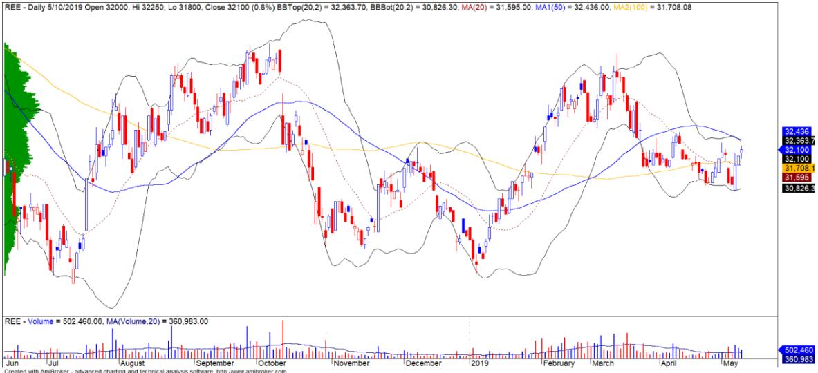 Cổ phiếu tâm điểm ngày 14/5: FPT, TCM, REE - Ảnh 3.