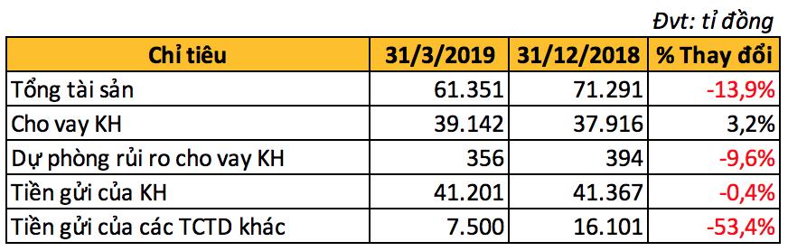 Tổng tài sản VietABank bất ngờ giảm gần 10.000 tỉ đồng, lãi ròng vỏn vẹn hơn 23 tỉ trong quí I - Ảnh 2.