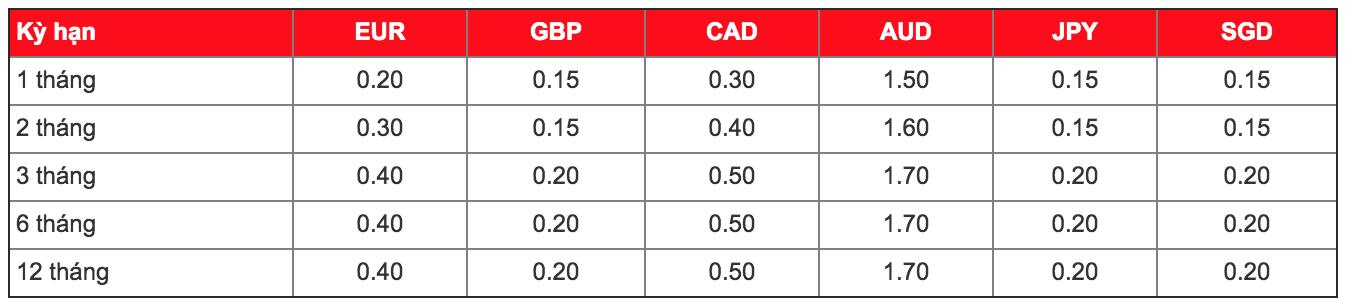 Lãi suất ngân hàng MSB mới nhất tháng 5/2019 - Ảnh 3.
