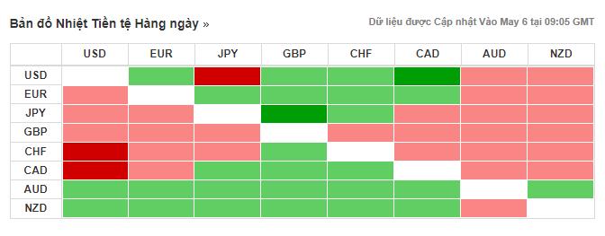 Thị trường ngoại hối hôm nay (13/5): Mỹ tạm thắng thế trước Trung Quốc, USD cao nhất trong 4 tháng so với Yên Nhật - Ảnh 3.