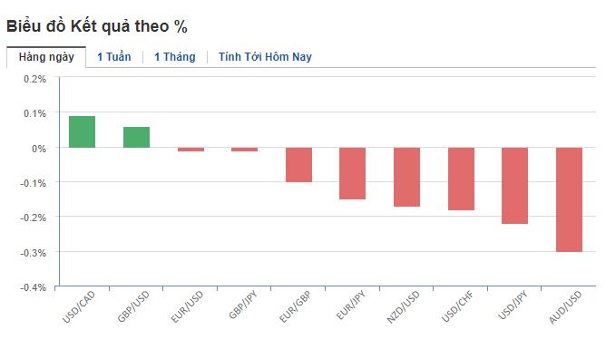 Thị trường ngoại hối hôm nay (13/5): Mỹ tạm thắng thế trước Trung Quốc, USD cao nhất trong 4 tháng so với Yên Nhật - Ảnh 2.