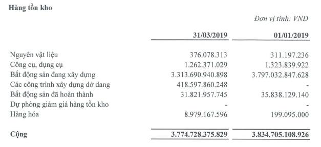 Lợi nhuận quý I của Tập đoàn Hà Đô tăng mạnh nhờ bàn giao nhà tại 2 siêu dự án ở TP HCM - Ảnh 2.