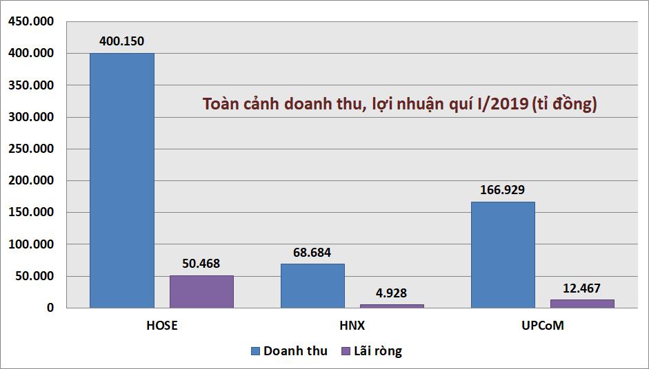 Kỉ lục kết quả kinh doanh quí I: Danh hiệu vua lãi, lỗ trên HOSE, HNX, UPCoM thuộc về ai? - Ảnh 1.