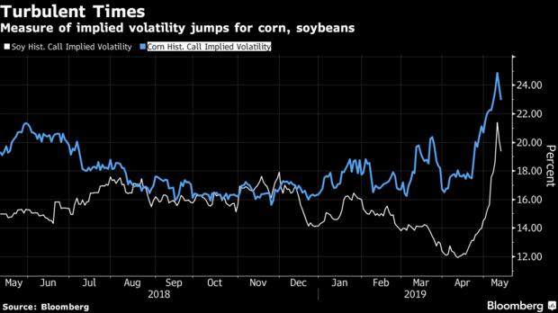 Mỹ - Trung đấu đá, giá đậu nành xuống mức thấp nhất một thập kỉ - Ảnh 3.