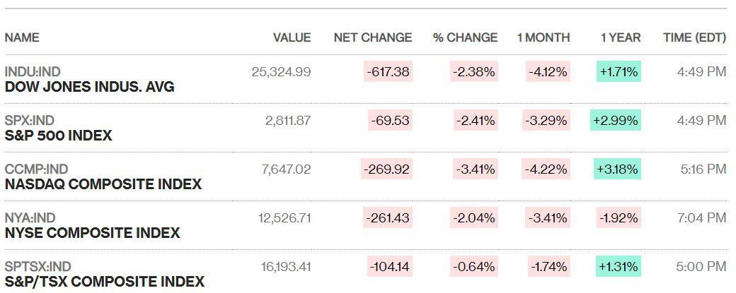 Dow Jones đảo chiều tăng hơn 100 điểm từ đáy sau tin vui từ ông Trump, chứng khoán Mỹ vẫn có ngày thảm hại nhất năm 2019 - Ảnh 2.