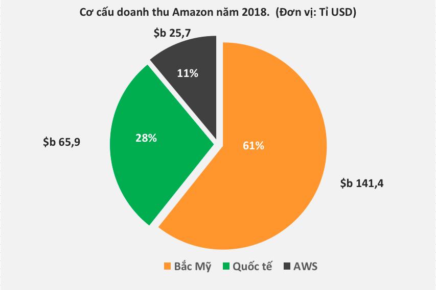 Là đế chế thương mại điện tử lớn nhất thế giới, tuy nhiên Amazon đang thực sự sinh lời từ đâu? - Ảnh 1.