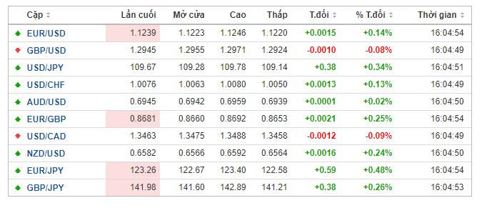 Thị trường ngoại hối hôm nay (14/5): Dần ngấm đòn từ tranh chấp thương mại Mỹ - Trung - Ảnh 1.