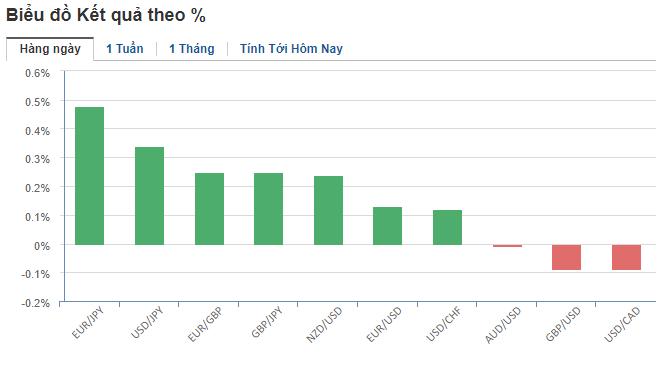 Thị trường ngoại hối hôm nay (14/5): Dần ngấm đòn từ tranh chấp thương mại Mỹ - Trung - Ảnh 2.