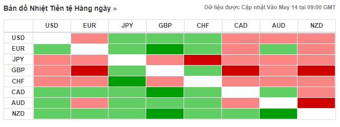 Thị trường ngoại hối hôm nay (14/5): Dần ngấm đòn từ tranh chấp thương mại Mỹ - Trung - Ảnh 3.