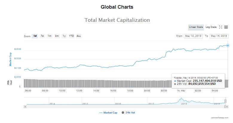 Giá bitcoin hôm nay (14/5) tăng kịch trần qua mốc 8.000 USD, giao dịch thẻ tiền kĩ thuật số đạt hơn 900 triệu USD - Ảnh 4.