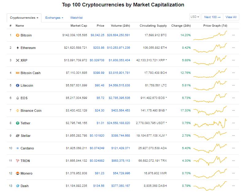 Giá bitcoin hôm nay (14/5) tăng kịch trần qua mốc 8.000 USD, giao dịch thẻ tiền kĩ thuật số đạt hơn 900 triệu USD - Ảnh 3.