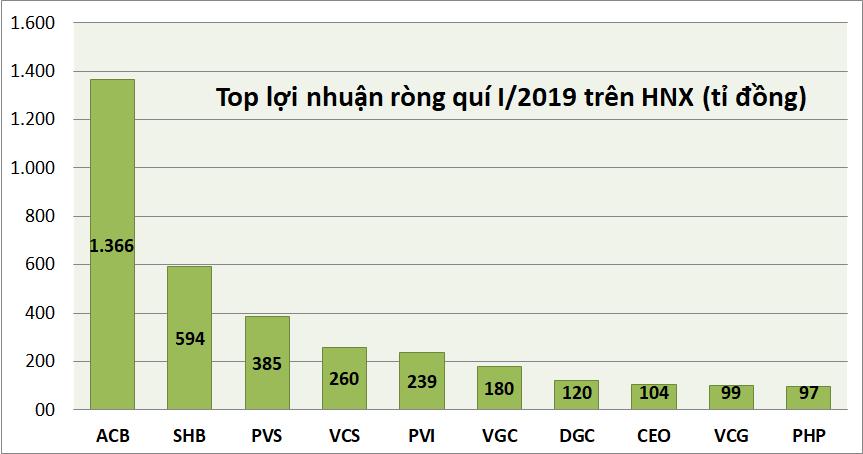 Kỉ lục kết quả kinh doanh quí I: Danh hiệu vua lãi, lỗ trên HOSE, HNX, UPCoM thuộc về ai? - Ảnh 4.