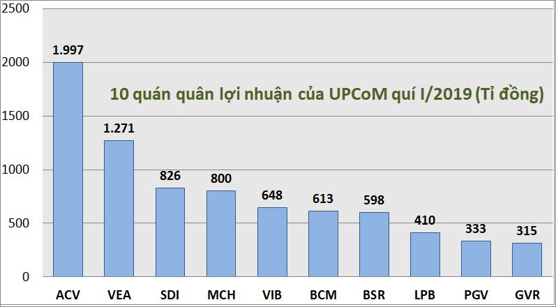 Kỉ lục kết quả kinh doanh quí I: Danh hiệu vua lãi, lỗ trên HOSE, HNX, UPCoM thuộc về ai? - Ảnh 6.