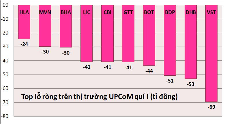 Kỉ lục kết quả kinh doanh quí I: Danh hiệu vua lãi, lỗ trên HOSE, HNX, UPCoM thuộc về ai? - Ảnh 7.