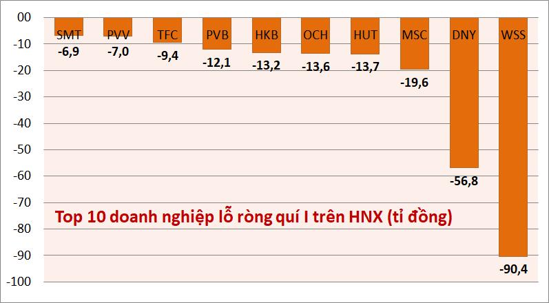 Kỉ lục kết quả kinh doanh quí I: Danh hiệu vua lãi, lỗ trên HOSE, HNX, UPCoM thuộc về ai? - Ảnh 5.