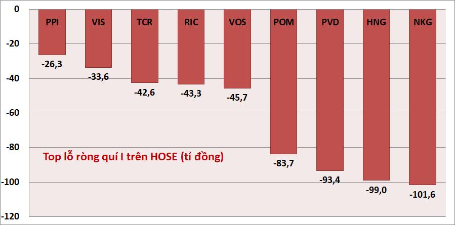 Kỉ lục kết quả kinh doanh quí I: Danh hiệu vua lãi, lỗ trên HOSE, HNX, UPCoM thuộc về ai? - Ảnh 3.
