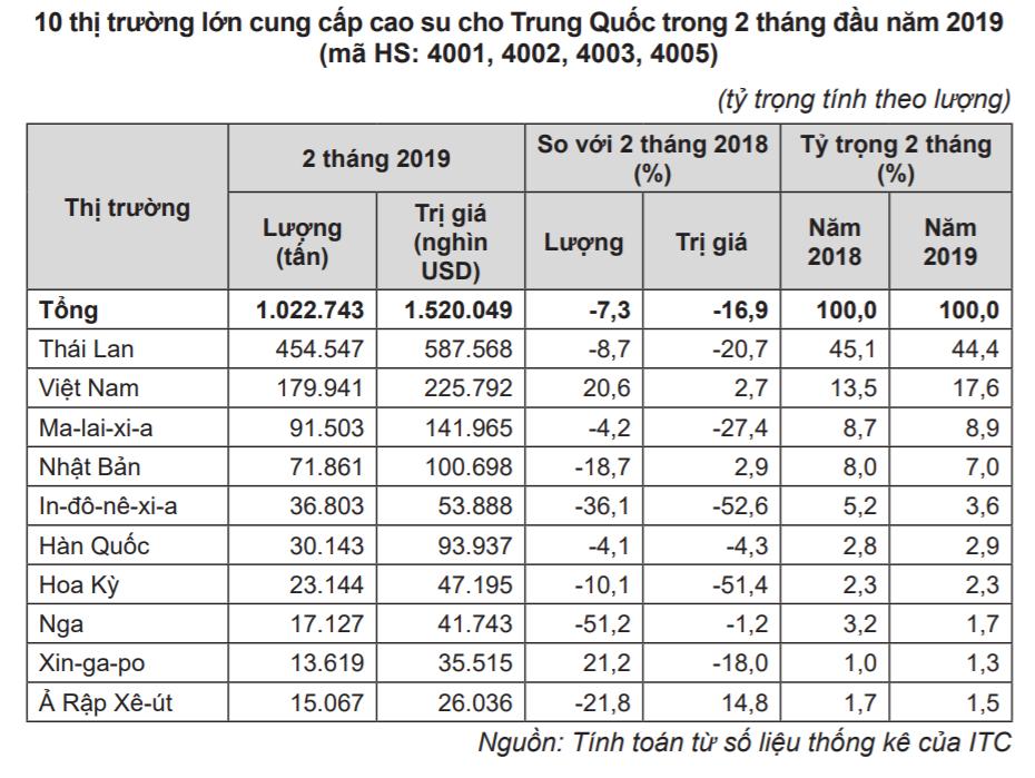 Cao su Việt xuất sang Trung Quốc tăng vọt về lượng nhưng giảm về giá - Ảnh 4.