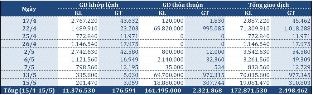 Thỏa thuận tiếp gần 19 triệu cổ phiếu, HNG được giao dịch gần 2.500 tỉ đồng chỉ trong một tháng - Ảnh 2.