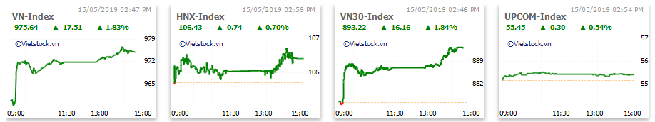 Thị trường chứng khoán 15/5: Nhiều penny tăng trần, bất động sản và ngân hàng hút dòng tiền, VN-Index bứt phá hơn 10 điểm - Ảnh 1.
