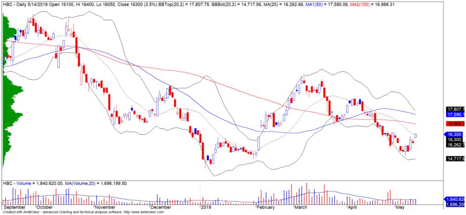 Cổ phiếu tâm điểm ngày 16/5: MSN, VGT, HBC - Ảnh 3.