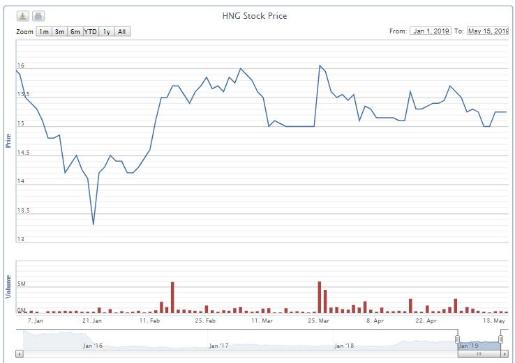 Thỏa thuận tiếp gần 19 triệu cổ phiếu, HNG được giao dịch gần 2.500 tỉ đồng chỉ trong một tháng - Ảnh 1.