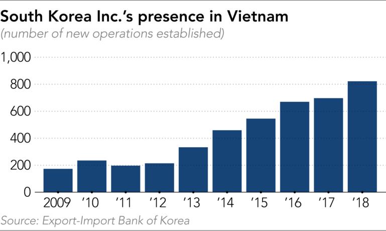 Dòng vốn từ Hàn Quốc đang rời khỏi chảo dầu nóng Trung Quốc tới Việt Nam - Ảnh 5.