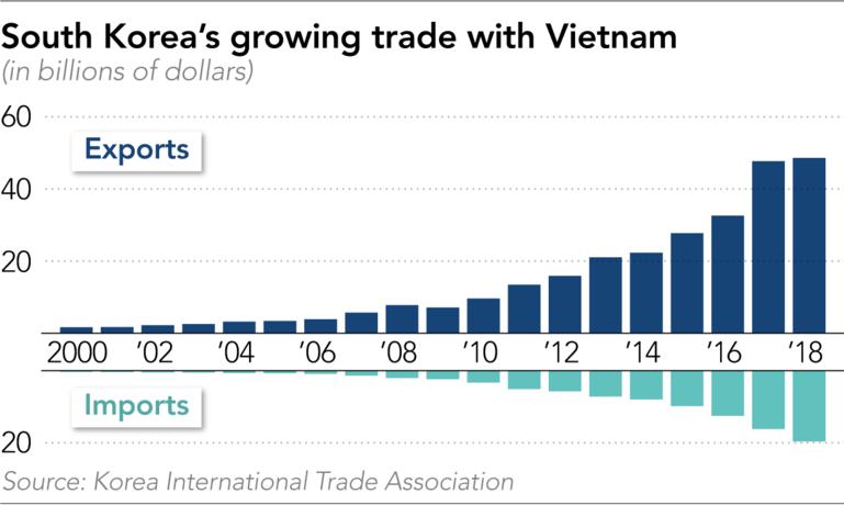 Dòng vốn từ Hàn Quốc đang rời khỏi chảo dầu nóng Trung Quốc tới Việt Nam - Ảnh 2.