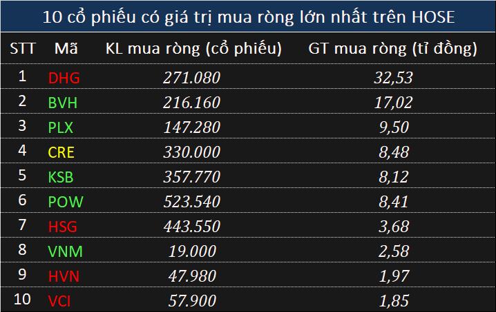 Giao dịch khối ngoại 15/5: Bán ròng hơn 233 tỉ đồng trong phiên bứt phá của VN-Index - Ảnh 2.