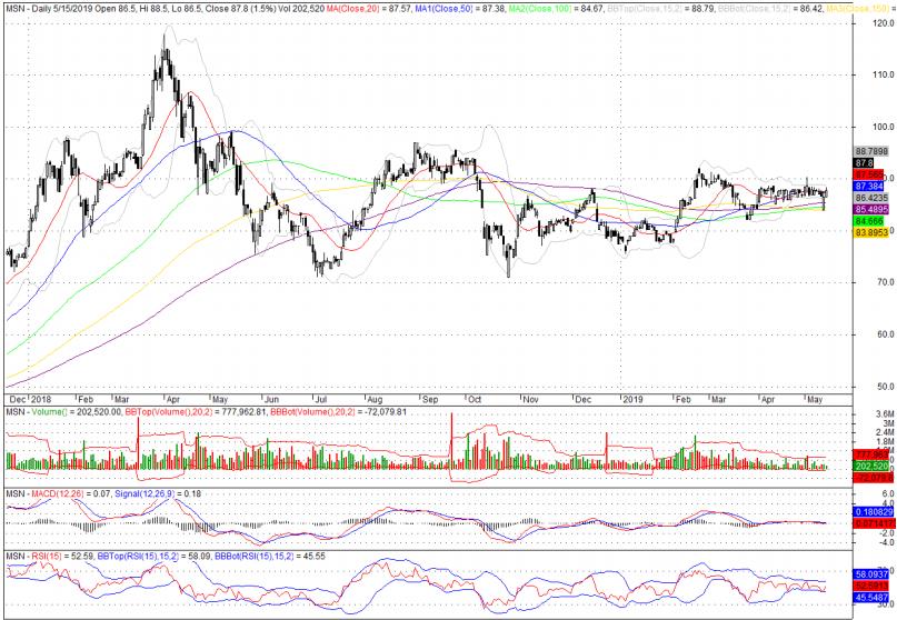 Cổ phiếu tâm điểm ngày 16/5: MSN, VGT, HBC - Ảnh 1.