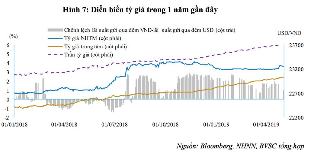 Vì sao tỷ giá USD biến động mạnh khó lường? - Ảnh 2.