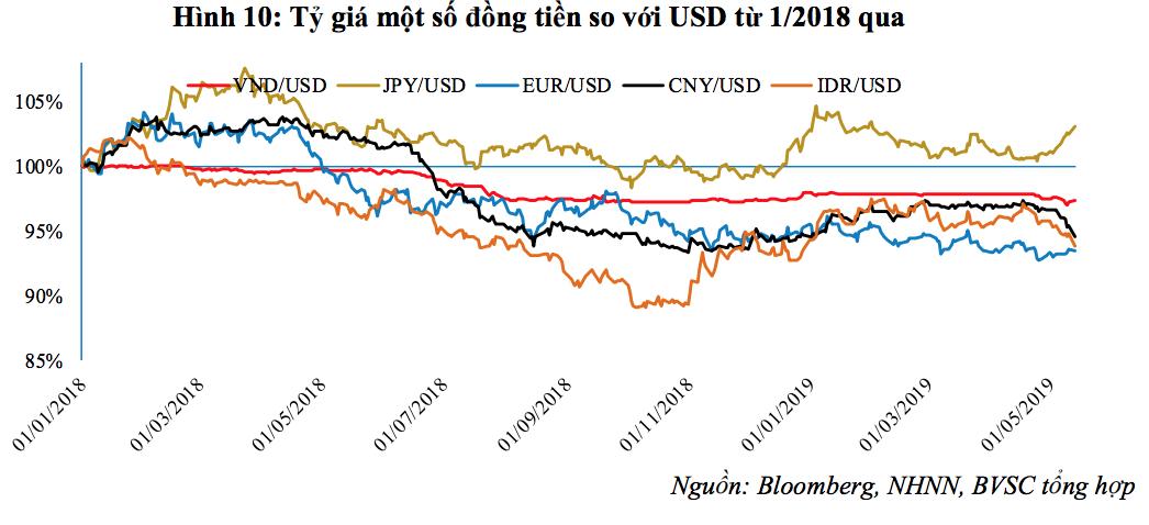 Vì sao tỷ giá USD biến động mạnh khó lường? - Ảnh 3.