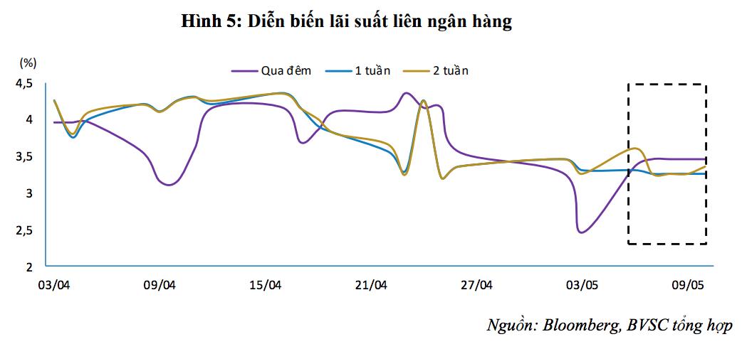 BVSC: NHNN có thể sẽ tính đến phương án bán USD để ổn định tỷ giá - Ảnh 2.