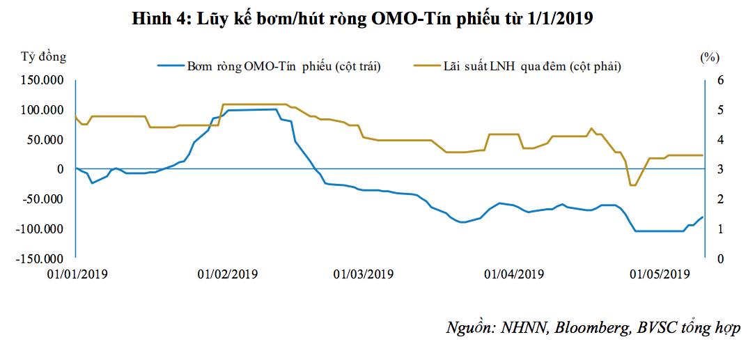 BVSC: NHNN có thể sẽ tính đến phương án bán USD để ổn định tỷ giá - Ảnh 3.