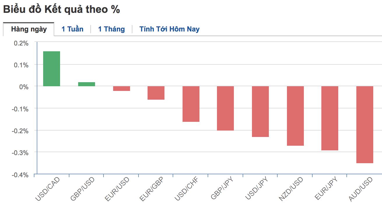 Thị trường ngoại hối hôm nay (15/5): USD tăng cao khi khả năng cắt giảm lãi suất của Mỹ giảm - Ảnh 2.