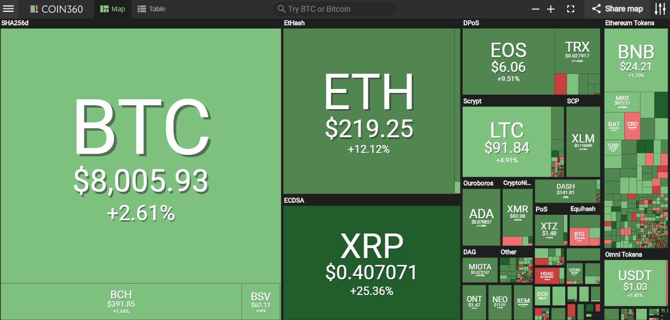 Giá bitcoin hôm nay (15/5) tăng trưởng hơn 20%, SEC hoãn quyết định cấp phép thành lập quĩ ETF - Ảnh 2.