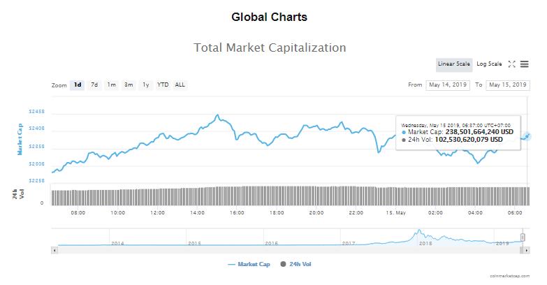 Giá bitcoin hôm nay (15/5) tăng trưởng hơn 20%, SEC hoãn quyết định cấp phép thành lập quĩ ETF - Ảnh 4.