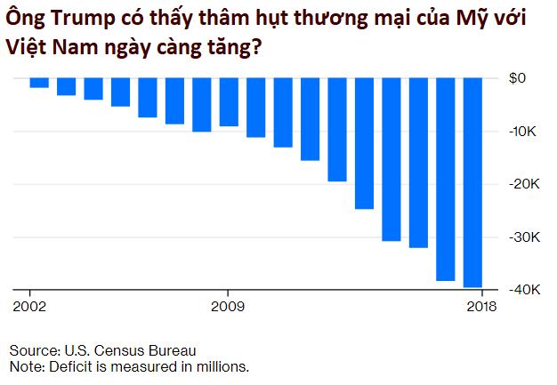 Bloomberg: Có nhiều điểm chung, tại sao Trung Quốc thua còn Việt Nam thắng trong chiến tranh thương mại? - Ảnh 1.