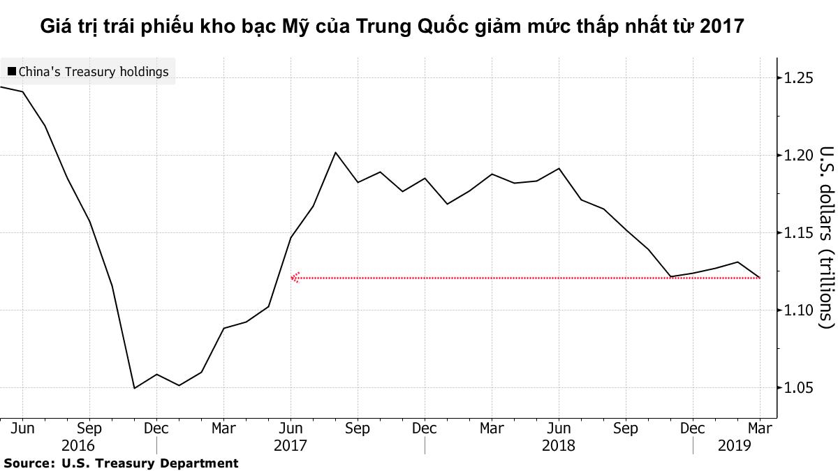 Trung Quốc cắt giảm lượng trái phiếu kho bạc Mỹ xuống thấp nhất kể từ năm 2017 - Ảnh 2.