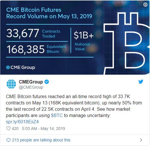 Giá bitcoin hôm nay (16/5) tăng mạnh lên trên mốc 8.100 USD - Ảnh 6.